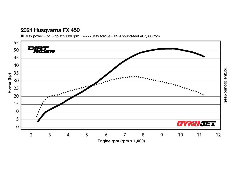 2021 Husqvarna FX 450 Dyno Test