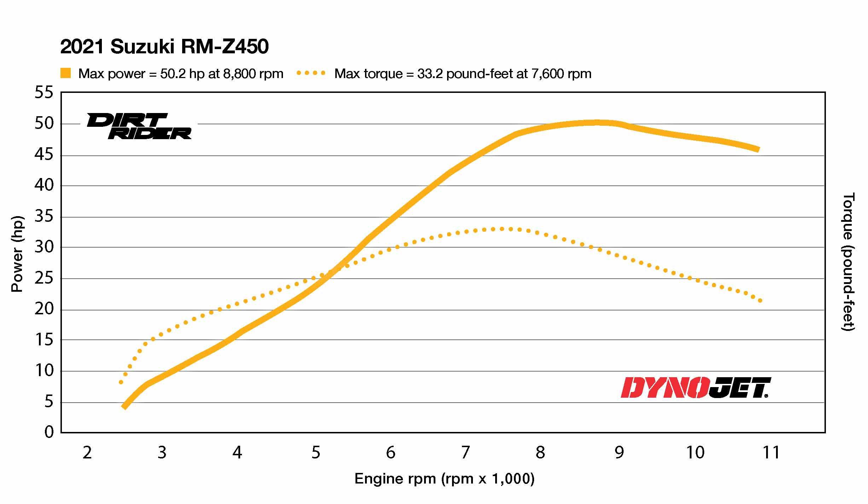 2021 Suzuki RM-Z450 Dyno Test