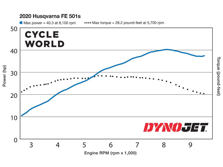 2020 Husqvarna FE 501s Dyno Chart