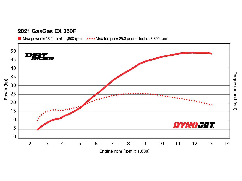 2021 GasGas EX 350F Dyno Test