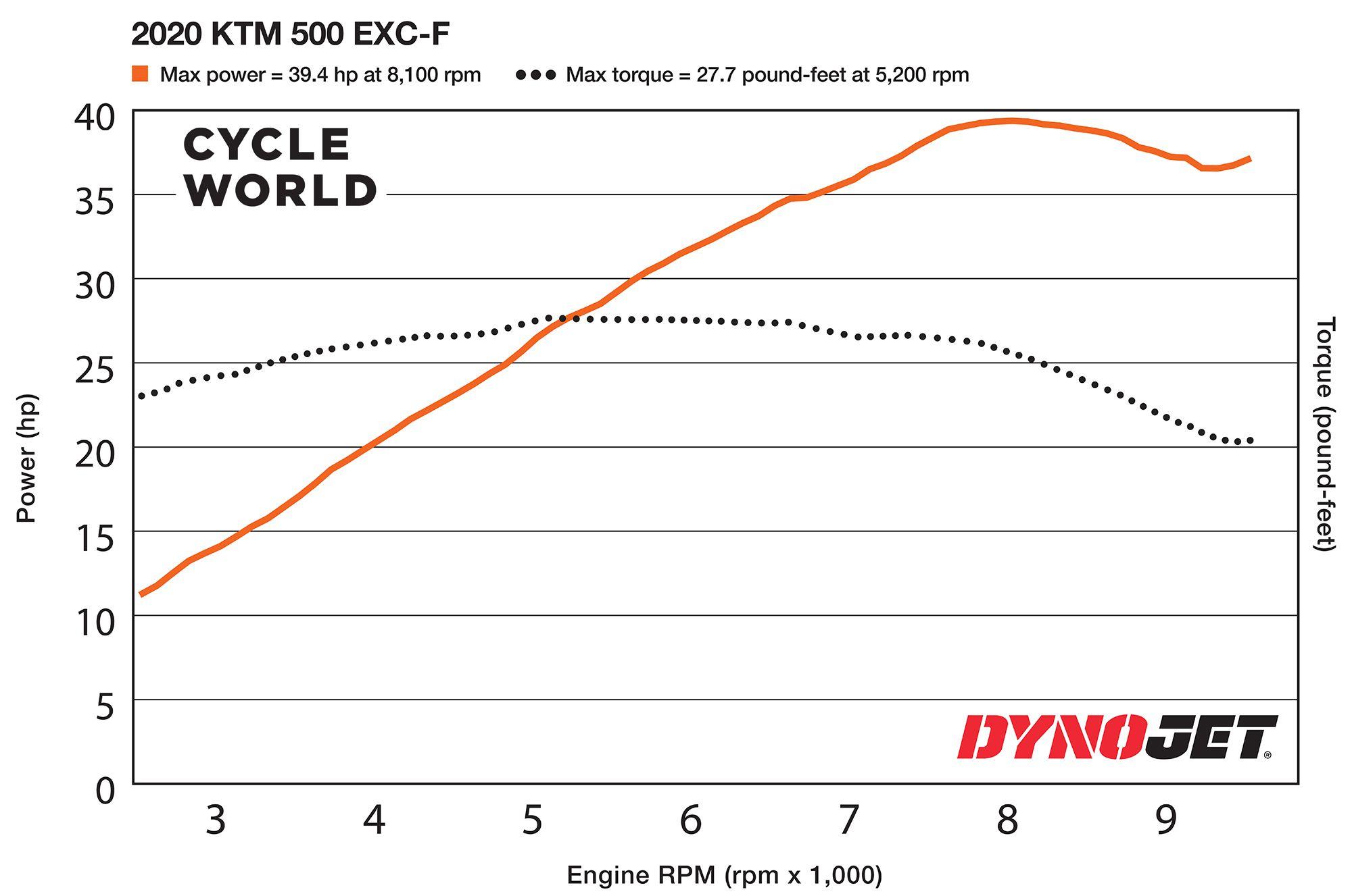 2020 KTM 500 EXC-F Dyno Chart