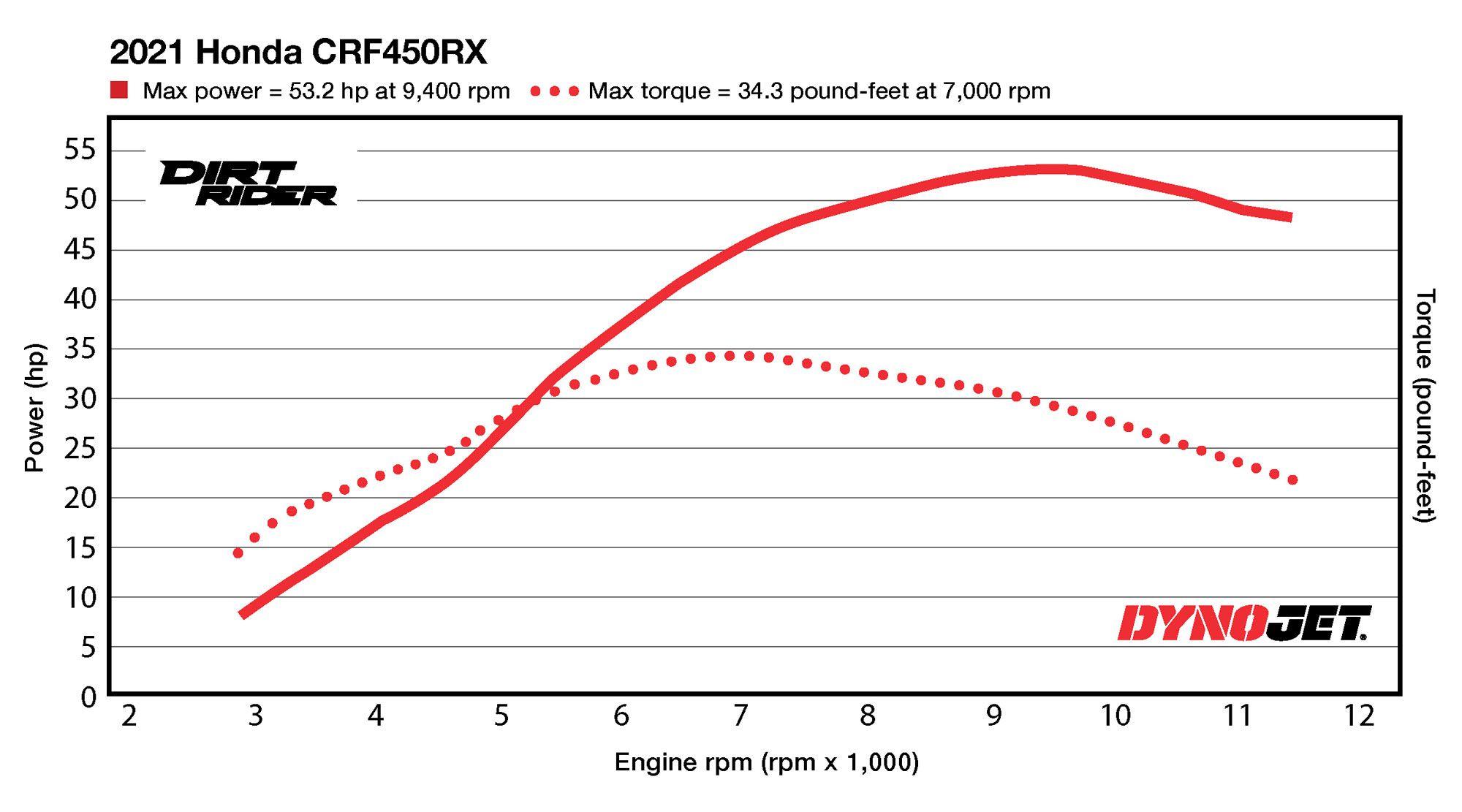 2021 Honda CRF450RX Dyno Test