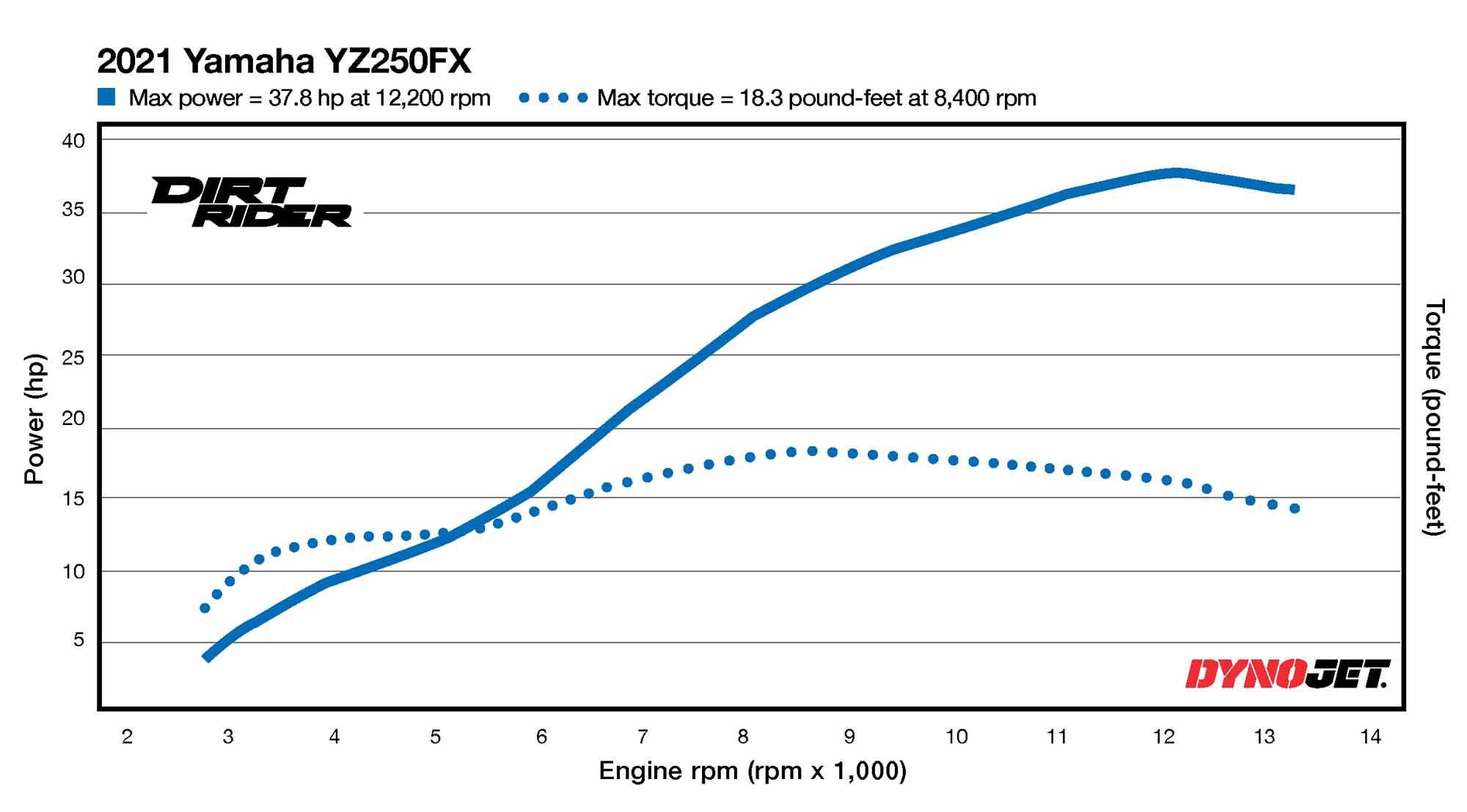 2021 Yamaha YZ250FX Dyno Test