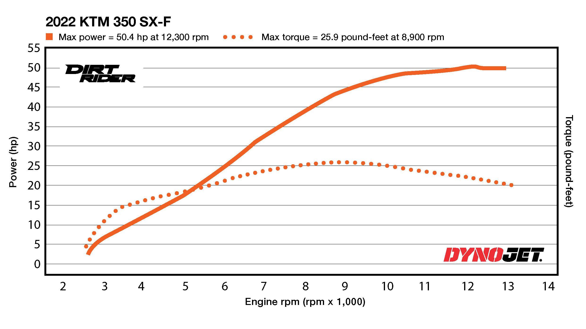 2022 KTM 350 SX-F Dyno Test
