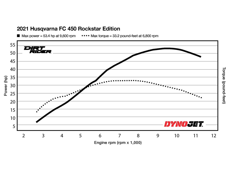 2021 Husqvarna FC 450 Rockstar Edition Dyno Test